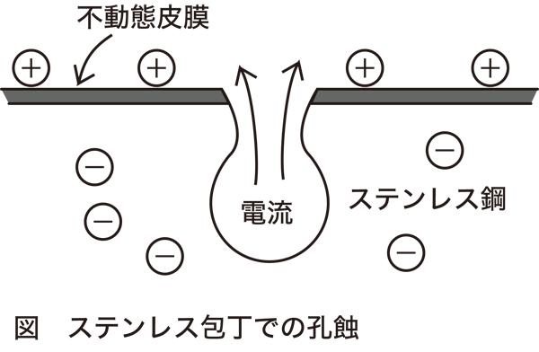 ステンレス包丁での孔蝕